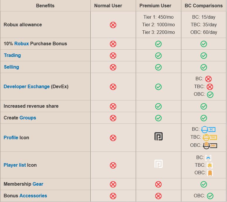 perbandingan roblox premium
